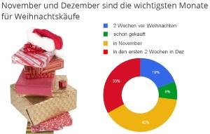 SEM Strategie für Weihnachtskäufe