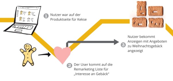 cross_sellung_remarketing_sem_strategie