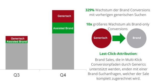 keywords_sem_weihnachten_brand_conversion