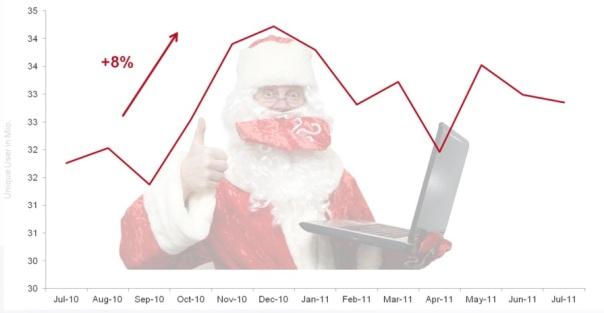 Neukunden über SEM zu Weihnachten gewinnen